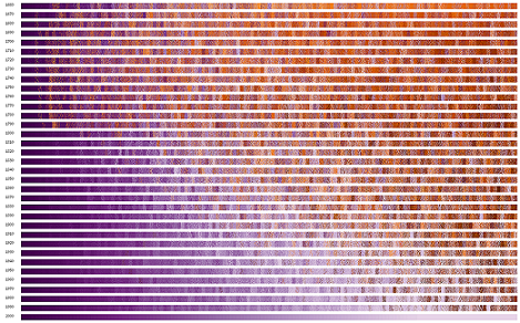 The VEP team used a software program called TextDNA to visualize data from Google Books. This screenshot shows a visualization of word popularity by decade from the 1660s to the 2000s. Each row represents the top 1,000 most popular words from that decade, with decades ordered from top to bottom in ascending chronology. Words are ordered by their relative popularity within each decade (leftmost are the most common for that decade, rightmost are the 1,000th most common) and colored according to their relative popularity in the decade of the 2000s (dark purple is is the most popular in the 2000s, light purple is the 1,000th most popular, and orange words are not in the 1,000 most popular words in the 2000s). Click the image to see a larger version.